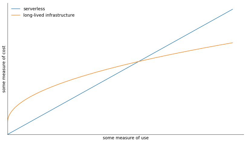 Cost plot